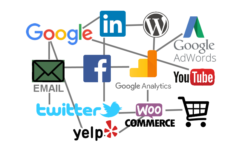 SEO and Social Media Digital Marketing Touch Points